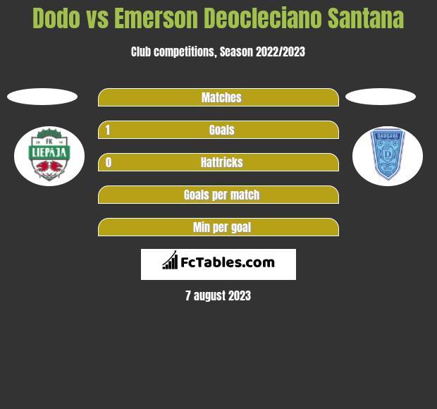 Dodo vs Emerson Deocleciano Santana h2h player stats