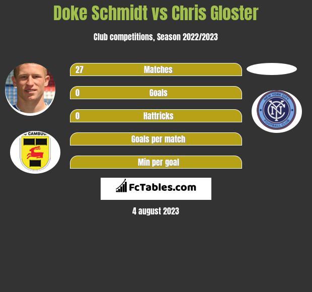 Doke Schmidt vs Chris Gloster infographic
