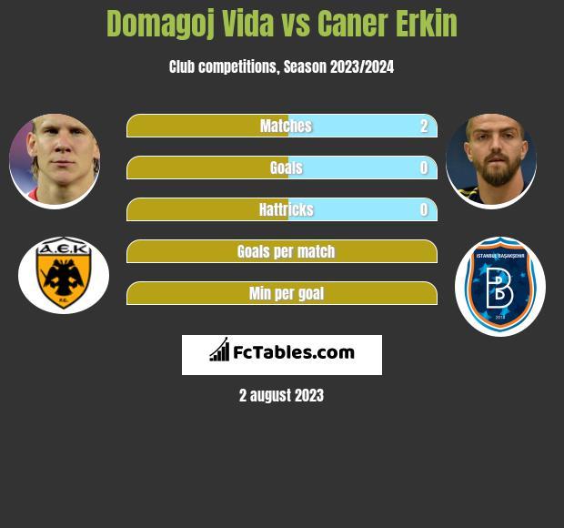 Domagoj Vida vs Caner Erkin infographic