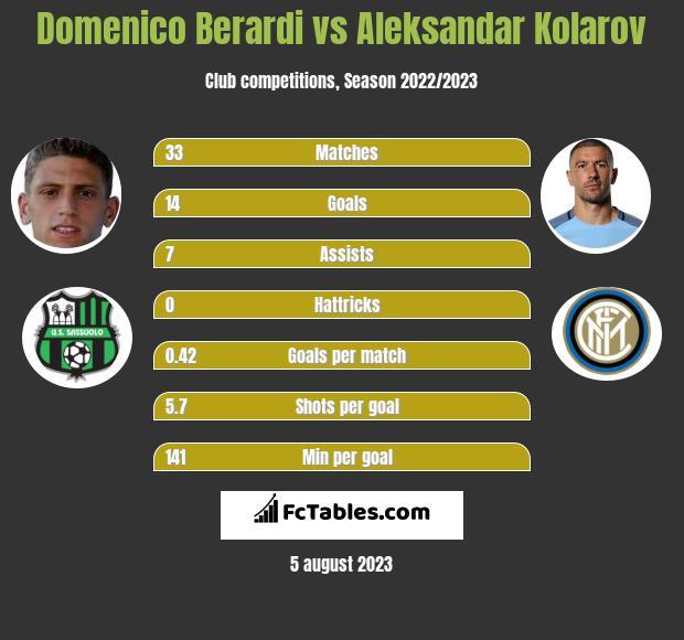 Domenico Berardi vs Aleksandar Kolarov h2h player stats