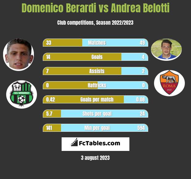 Domenico Berardi vs Andrea Belotti h2h player stats