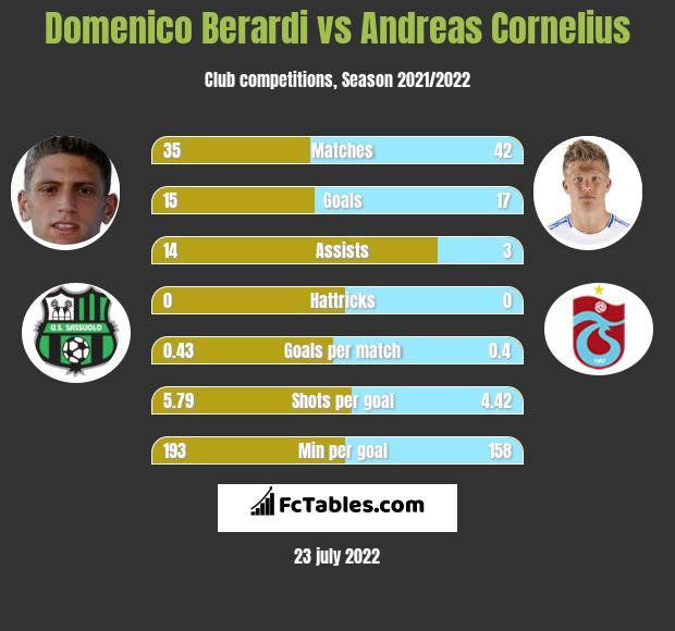 Domenico Berardi vs Andreas Cornelius h2h player stats