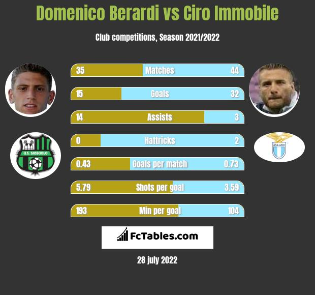 Domenico Berardi vs Ciro Immobile infographic