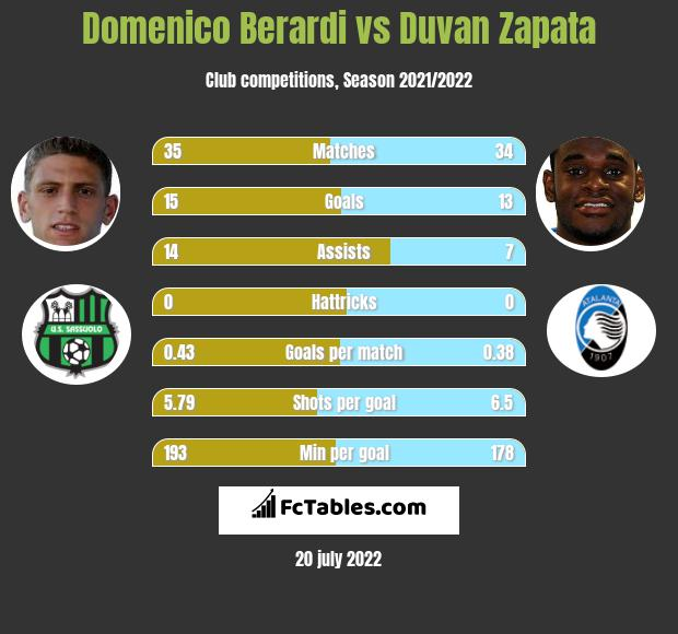 Domenico Berardi vs Duvan Zapata infographic