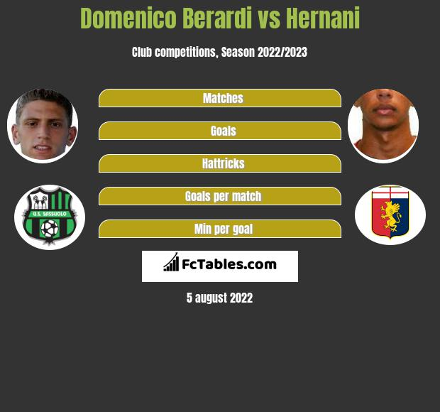 Domenico Berardi vs Hernani infographic