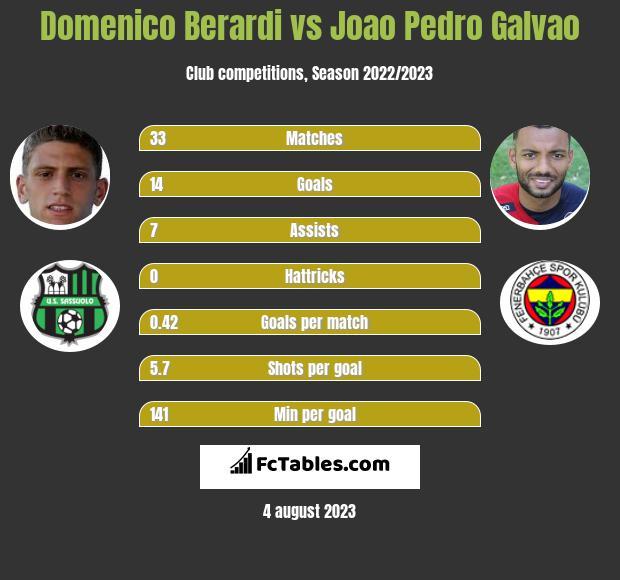 Domenico Berardi vs Joao Pedro Galvao h2h player stats