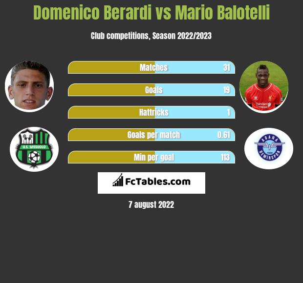 Domenico Berardi vs Mario Balotelli h2h player stats