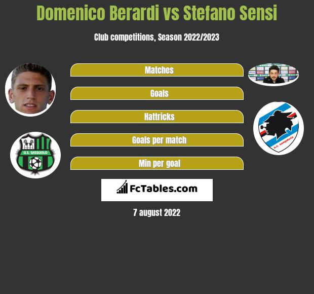 Domenico Berardi vs Stefano Sensi h2h player stats
