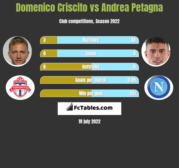 Domenico Criscito vs Andrea Petagna infographic