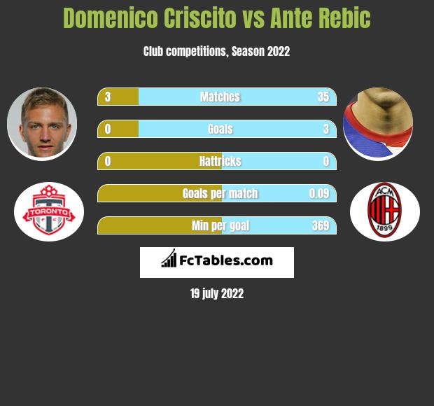 Domenico Criscito infographic statistics for Genoa