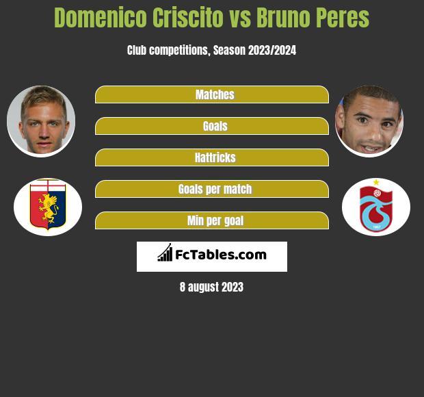 Domenico Criscito vs Bruno Peres infographic