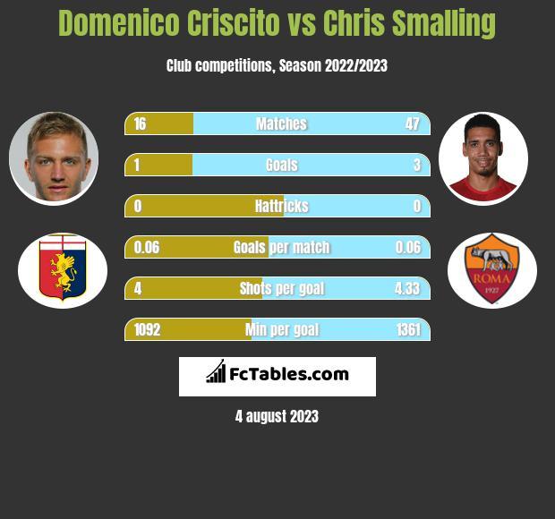 Domenico Criscito vs Chris Smalling infographic