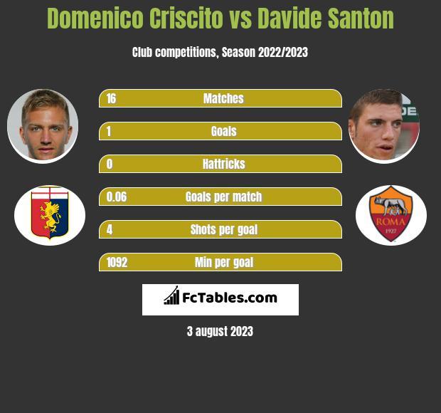 Domenico Criscito vs Davide Santon infographic