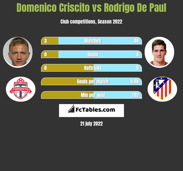 Domenico Criscito vs Rodrigo De Paul h2h player stats