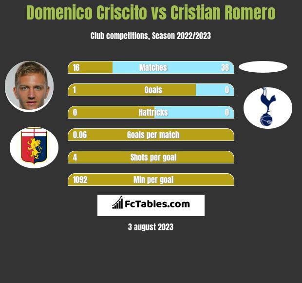 Domenico Criscito vs Cristian Romero infographic