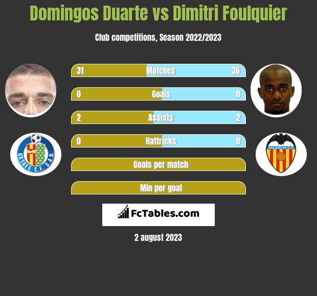 Domingos Duarte vs Dimitri Foulquier infographic