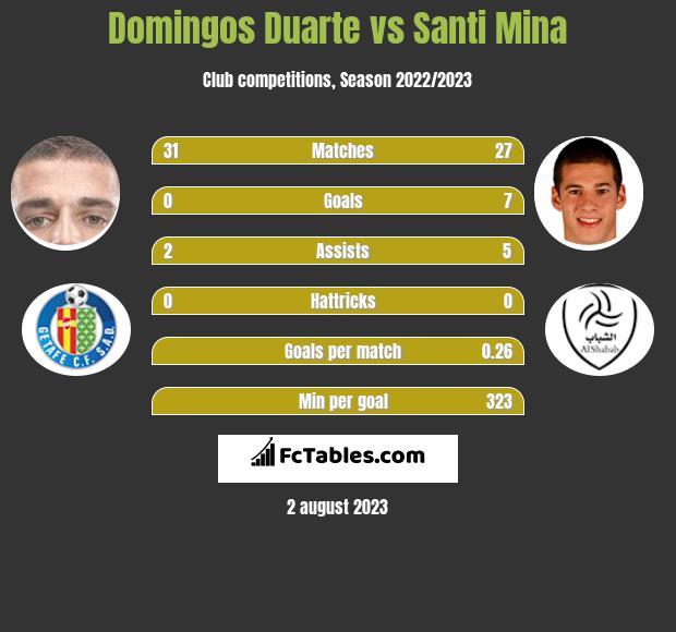 Domingos Duarte vs Santi Mina infographic