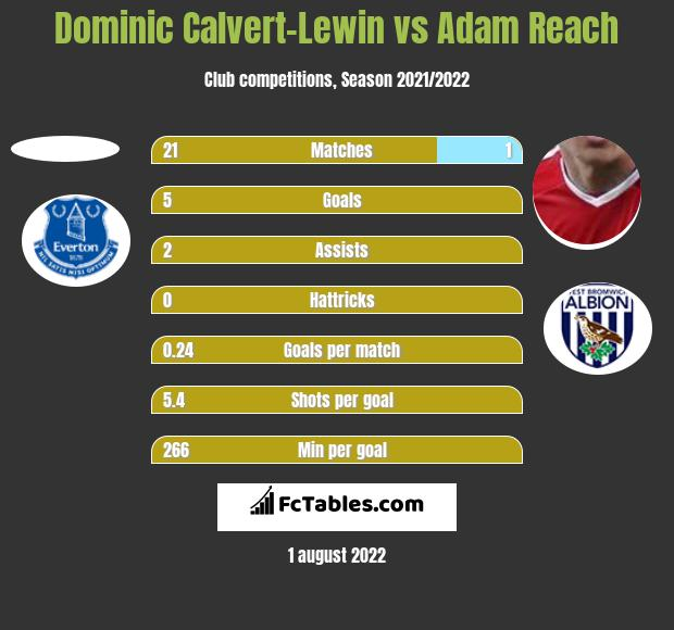 Dominic Calvert-Lewin vs Adam Reach h2h player stats