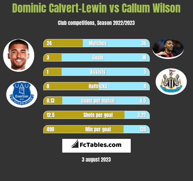 Dominic Calvert-Lewin vs Callum Wilson h2h player stats