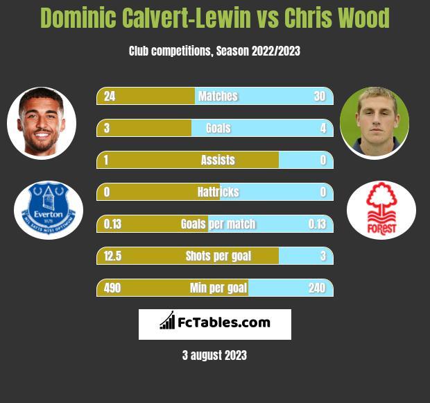 Dominic Calvert-Lewin vs Chris Wood h2h player stats