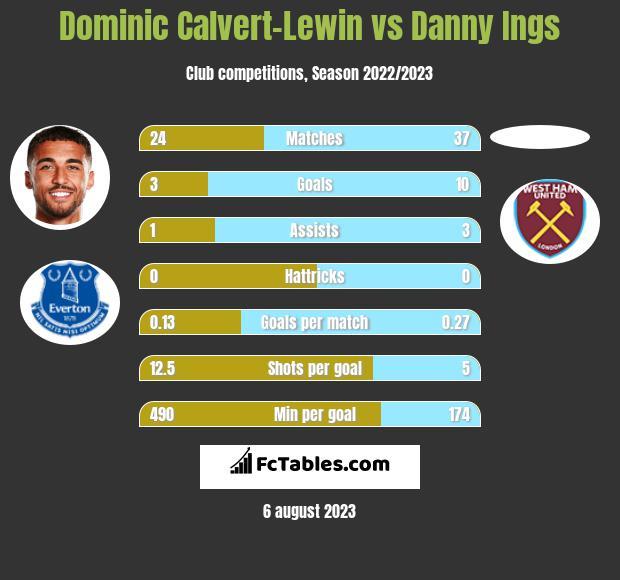 Dominic Calvert-Lewin vs Danny Ings h2h player stats
