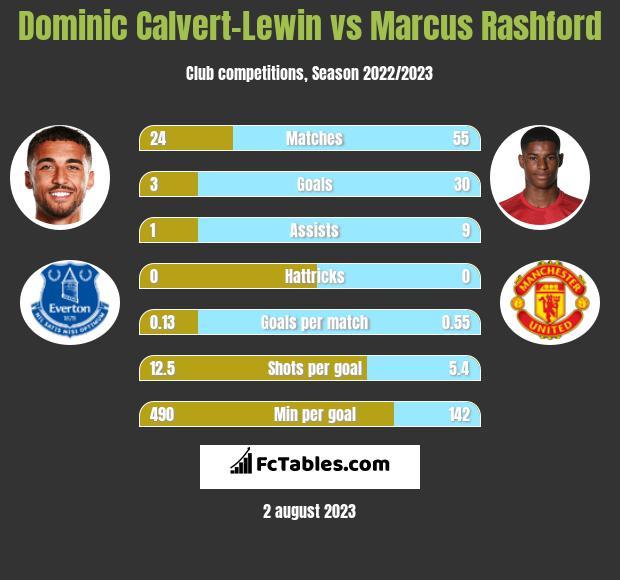 Dominic Calvert-Lewin vs Marcus Rashford h2h player stats