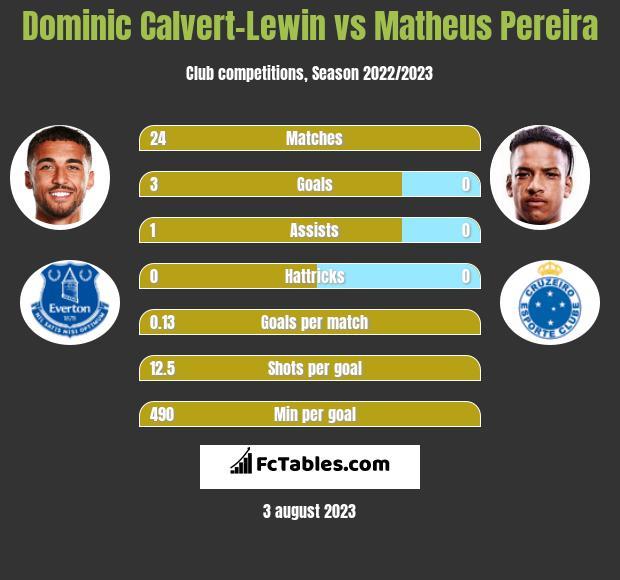 Dominic Calvert-Lewin vs Matheus Pereira h2h player stats