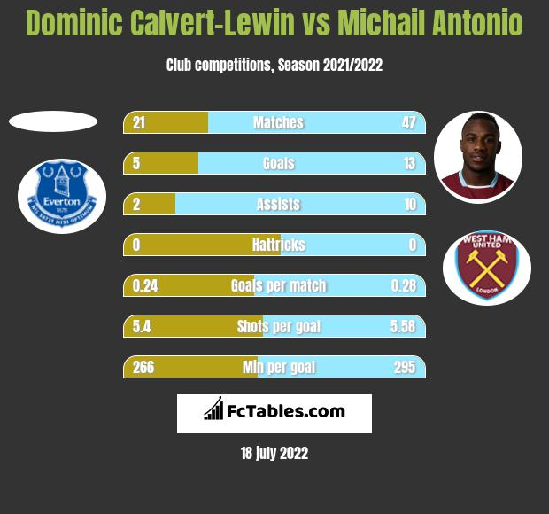Dominic Calvert-Lewin vs Michail Antonio h2h player stats
