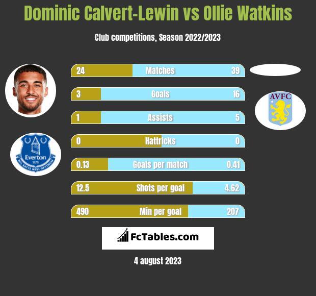 Dominic Calvert-Lewin vs Ollie Watkins h2h player stats