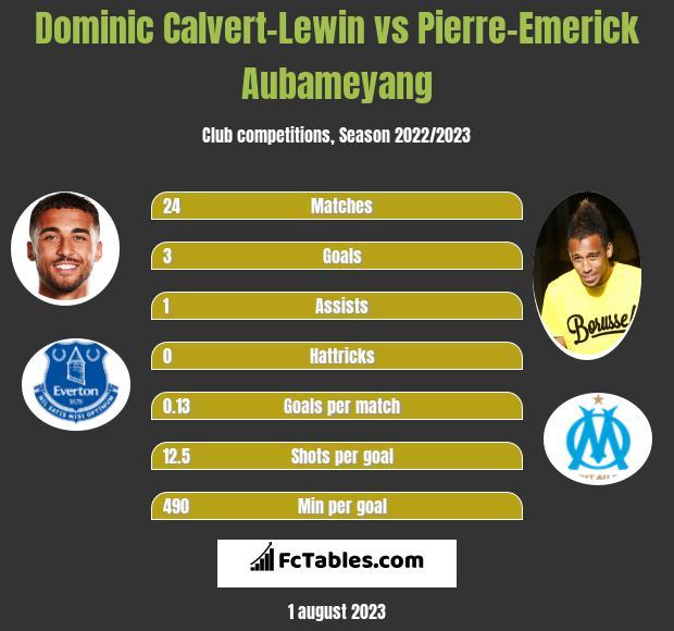 Dominic Calvert-Lewin vs Pierre-Emerick Aubameyang h2h player stats