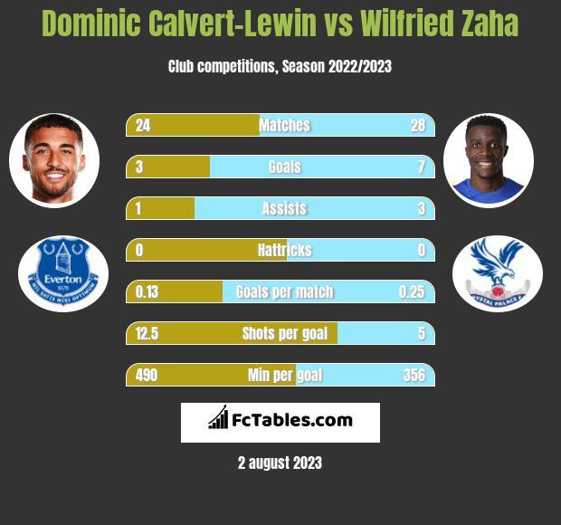 Dominic Calvert-Lewin vs Wilfried Zaha h2h player stats