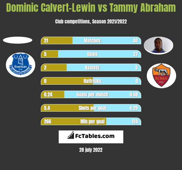 Dominic Calvert-Lewin vs Tammy Abraham h2h player stats