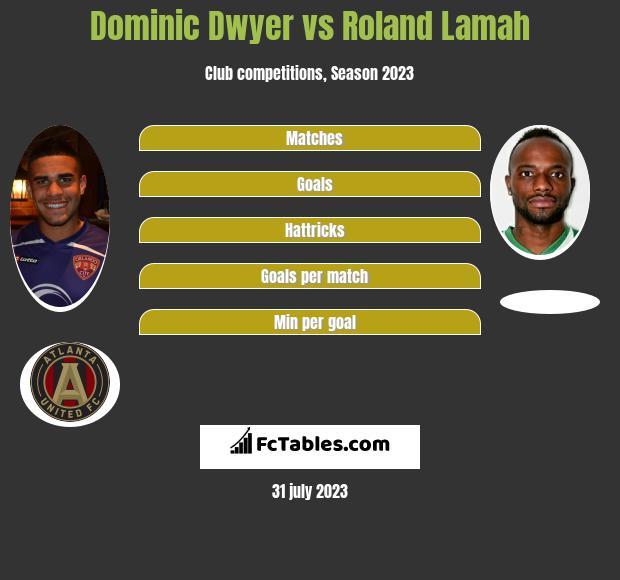 Dominic Dwyer vs Roland Lamah h2h player stats