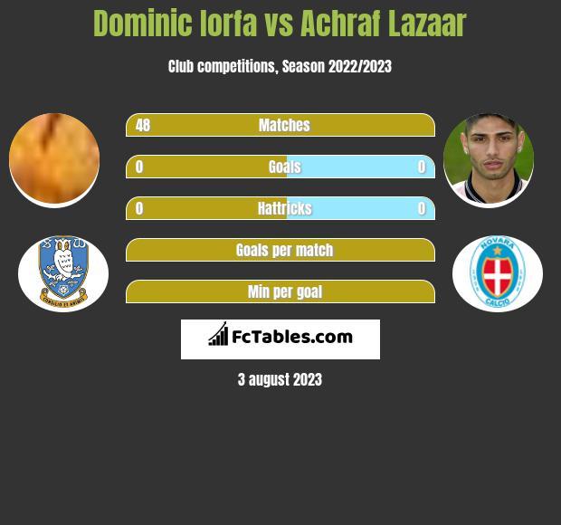 Dominic Iorfa vs Achraf Lazaar infographic