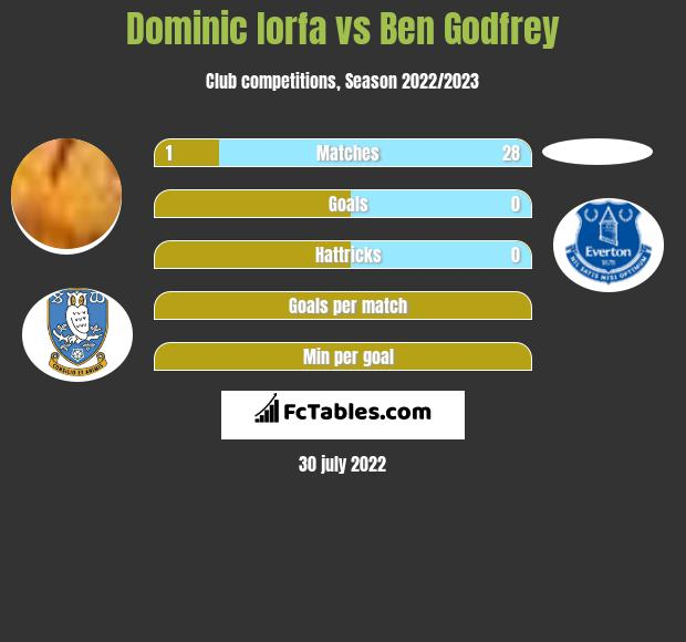 Dominic Iorfa vs Ben Godfrey infographic