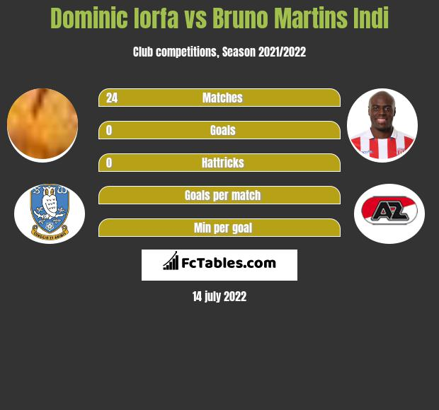 Dominic Iorfa vs Bruno Martins Indi infographic