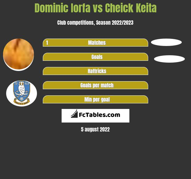Dominic Iorfa infographic statistics for Birmingham City