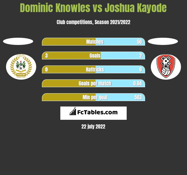 Dominic Knowles vs Joshua Kayode h2h player stats