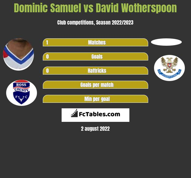 Dominic Samuel vs David Wotherspoon infographic