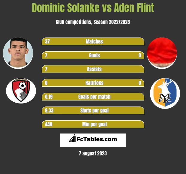 Dominic Solanke vs Aden Flint h2h player stats
