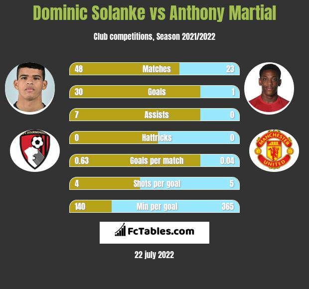 Dominic Solanke vs Anthony Martial infographic