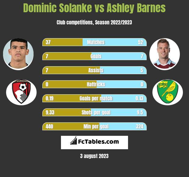 Dominic Solanke vs Ashley Barnes infographic