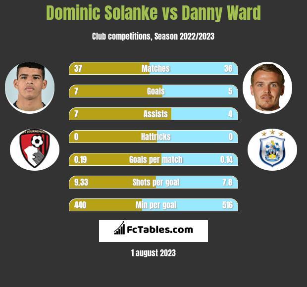 Dominic Solanke vs Danny Ward h2h player stats