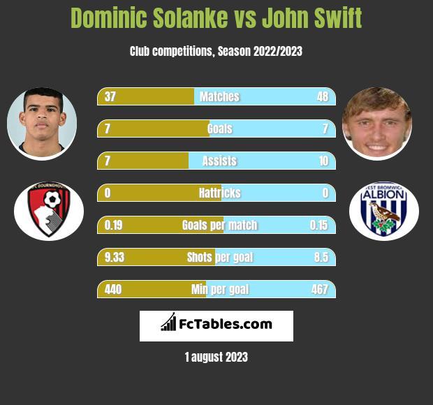 Dominic Solanke vs John Swift h2h player stats