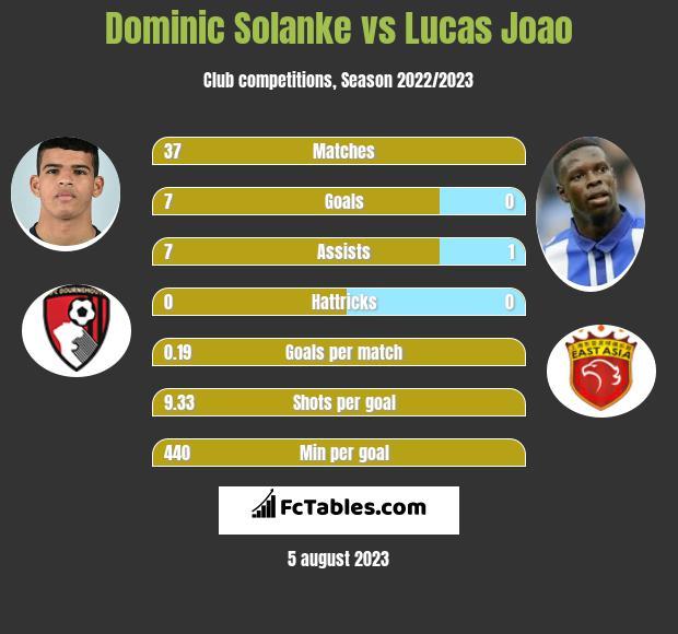 Dominic Solanke vs Lucas Joao h2h player stats
