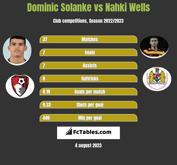 Dominic Solanke vs Nahki Wells h2h player stats
