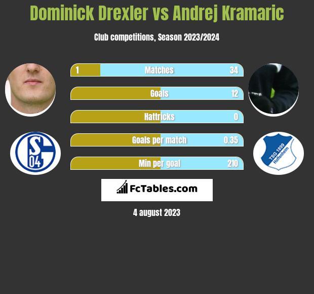 Dominick Drexler vs Andrej Kramaric infographic
