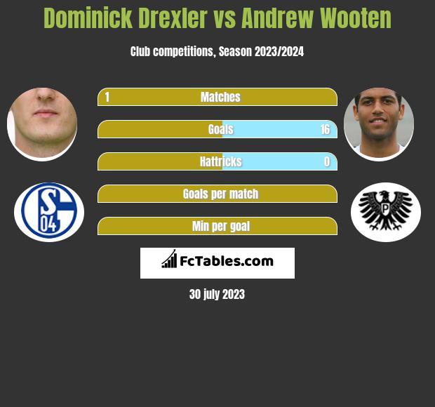 Dominick Drexler vs Andrew Wooten infographic