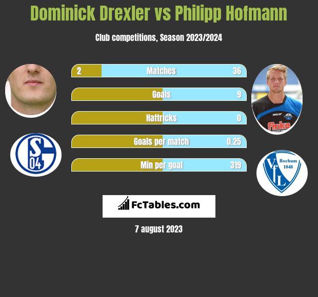 Dominick Drexler vs Philipp Hofmann infographic