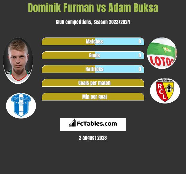 Dominik Furman vs Adam Buksa h2h player stats